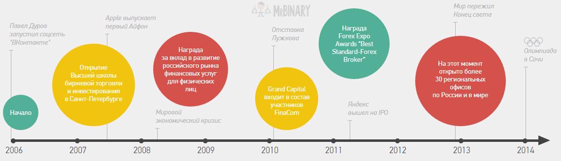 istorija_grand_capital