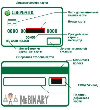 obe_storony_bankovskoj_karty_sberbank