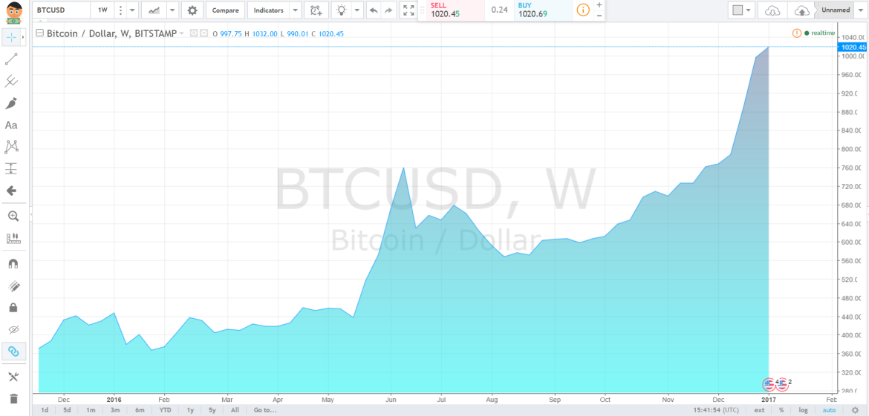 grafik_cena_bitkoin