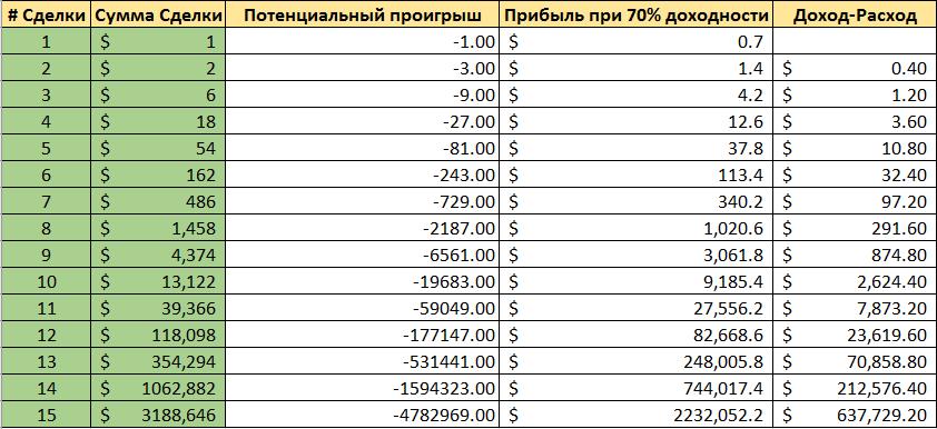 бинарный опционы список