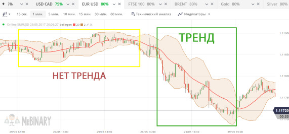 trend_binarnye_opciony